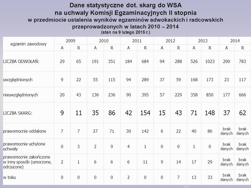 Dane statystyczne dot. skarg do WSA na uchwały Komisji Egzaminacyjnych II stopnia w przedmiocie ustalenia wyników egzaminów adwokackich i radcowskich przeprowadzonych w latach 2010 – 2014 (stan na 9 lutego 2015 r.)