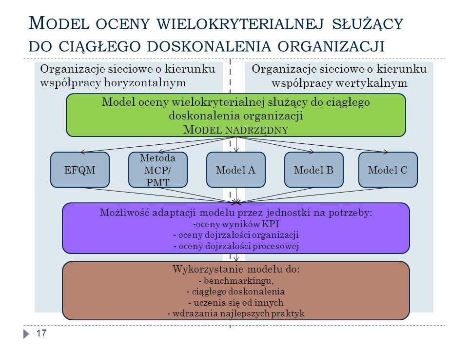 Model oceny wielokryterialnej służący do ciągłego doskonalenia organizacji