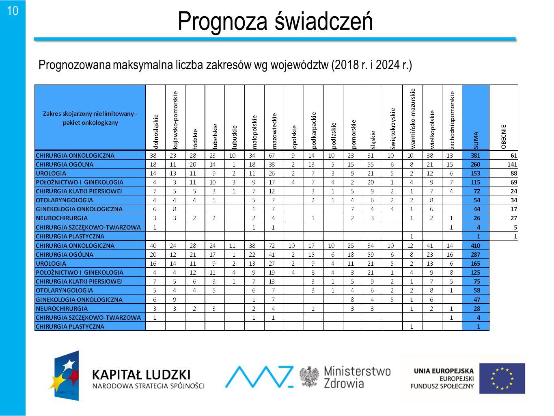 Prognoza świadczeń Prognozowana maksymalna liczba zakresów wg województw (2018 r. i 2024 r.)