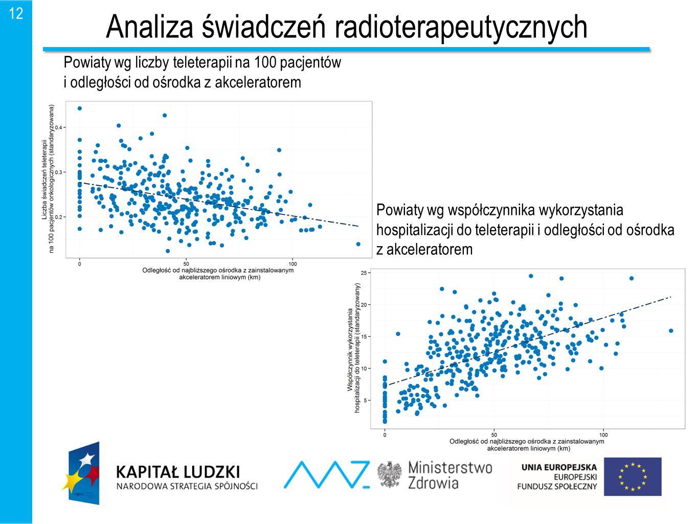 Analiza świadczeń radioterapeutycznych
