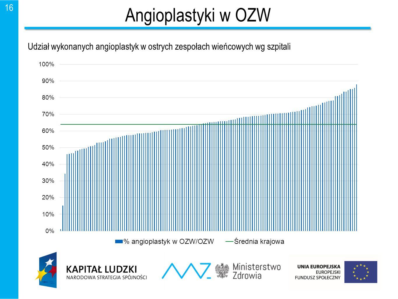 Angioplastyki w OZW Udział wykonanych angioplastyk w ostrych zespołach wieńcowych wg szpitali.