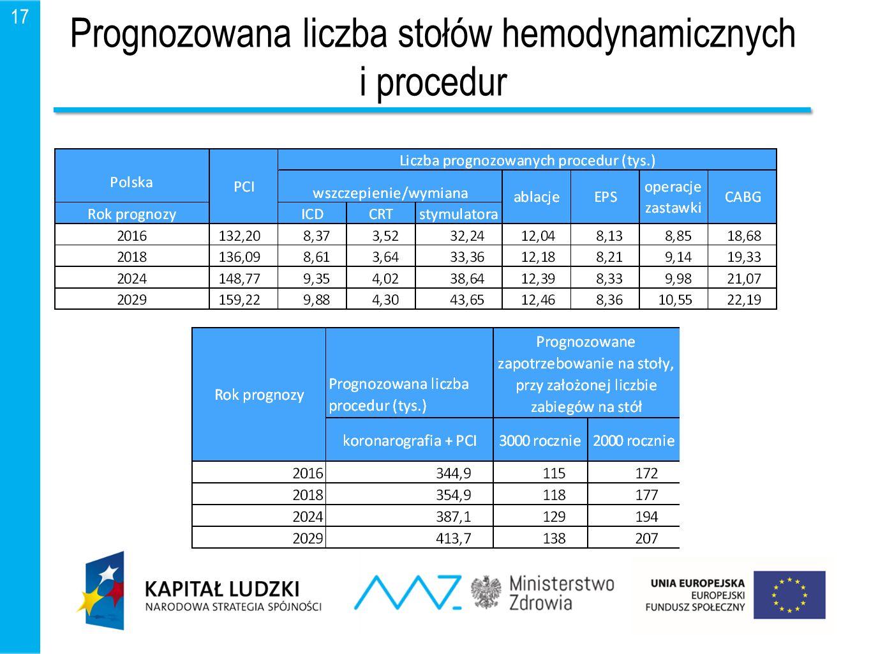 Prognozowana liczba stołów hemodynamicznych i procedur