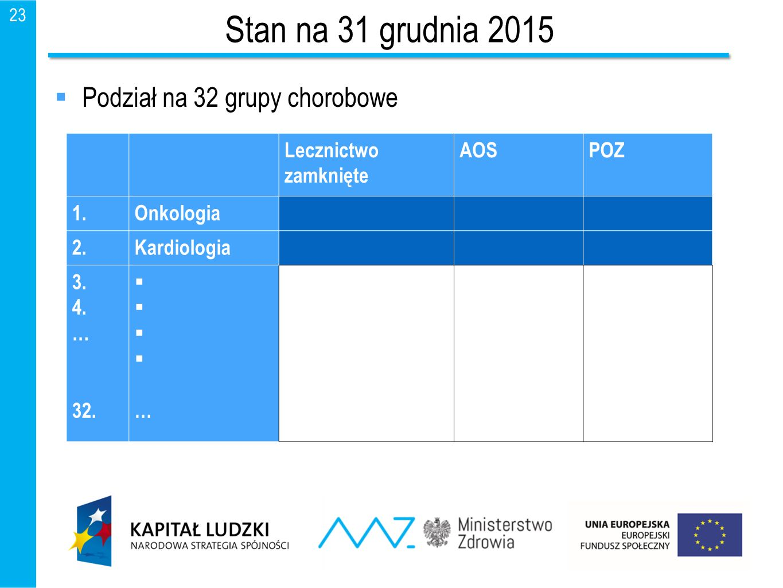 Stan na 31 grudnia 2015 Podział na 32 grupy chorobowe