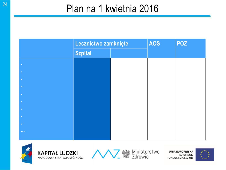 Plan na 1 kwietnia 2016 Lecznictwo zamknięte AOS POZ Szpital . ...