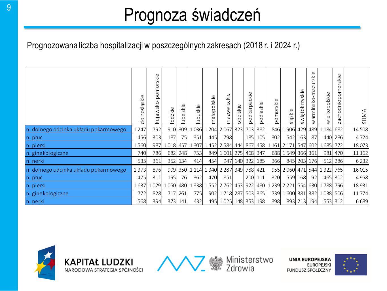 Prognoza świadczeń Prognozowana liczba hospitalizacji w poszczególnych zakresach (2018 r. i 2024 r.)