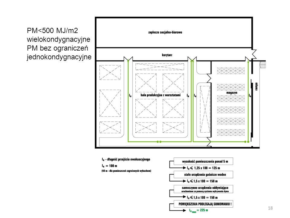 PM<500 MJ/m2 wielokondygnacyjne PM bez ograniczeń jednokondygnacyjne