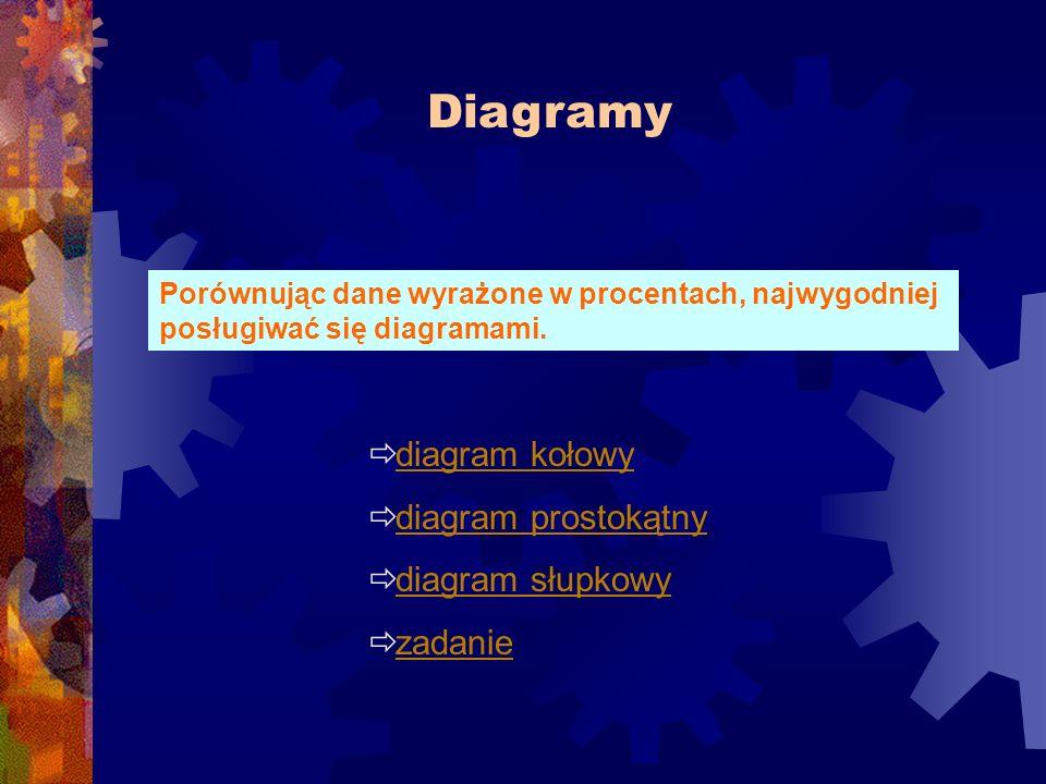 Diagramy diagram kołowy diagram prostokątny diagram słupkowy zadanie