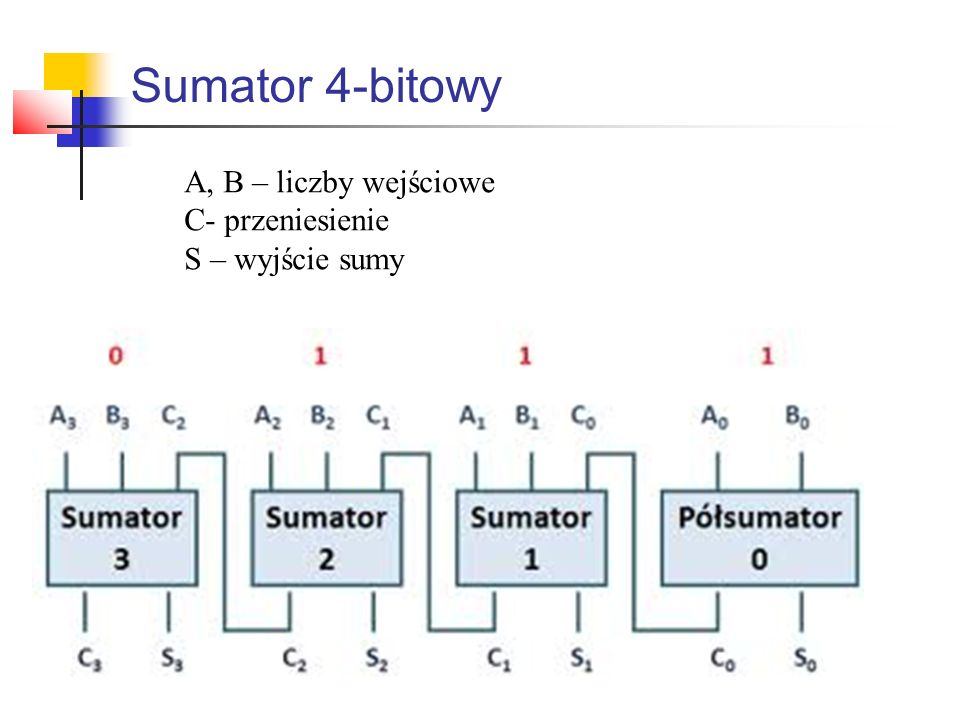 Sumator 4-bitowy A, B – liczby wejściowe C- przeniesienie