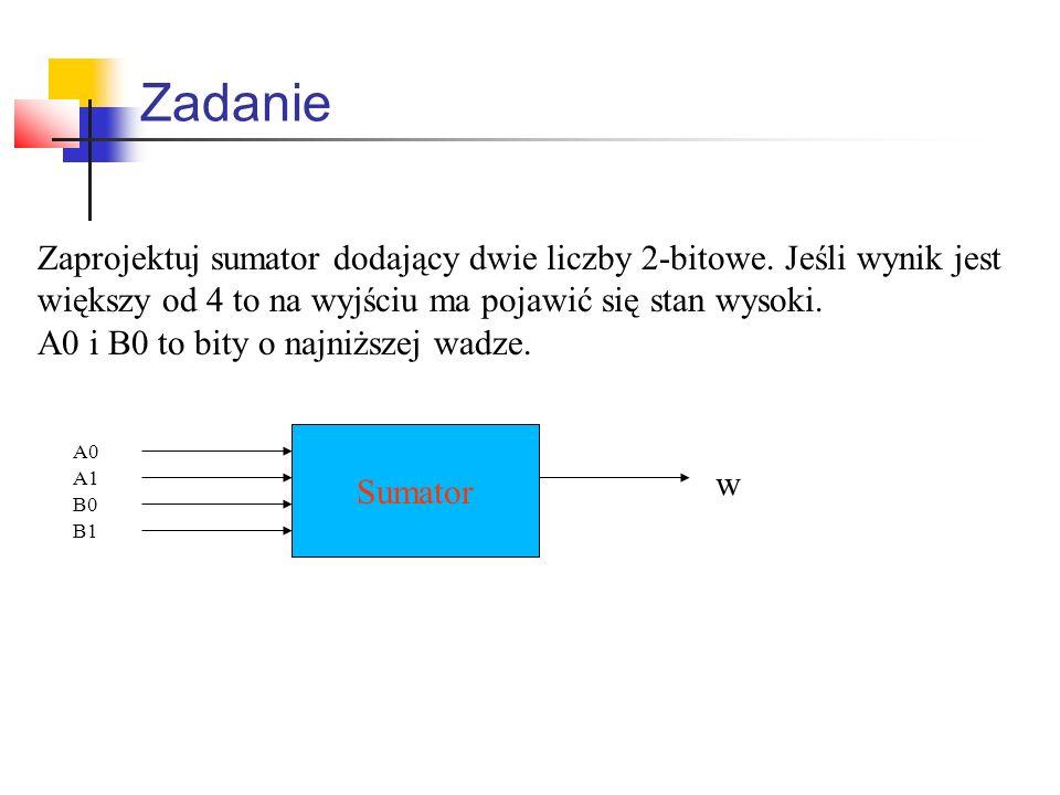 Zadanie Zaprojektuj sumator dodający dwie liczby 2-bitowe. Jeśli wynik jest. większy od 4 to na wyjściu ma pojawić się stan wysoki.