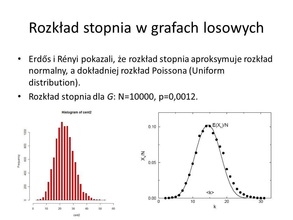 Rozkład stopnia w grafach losowych