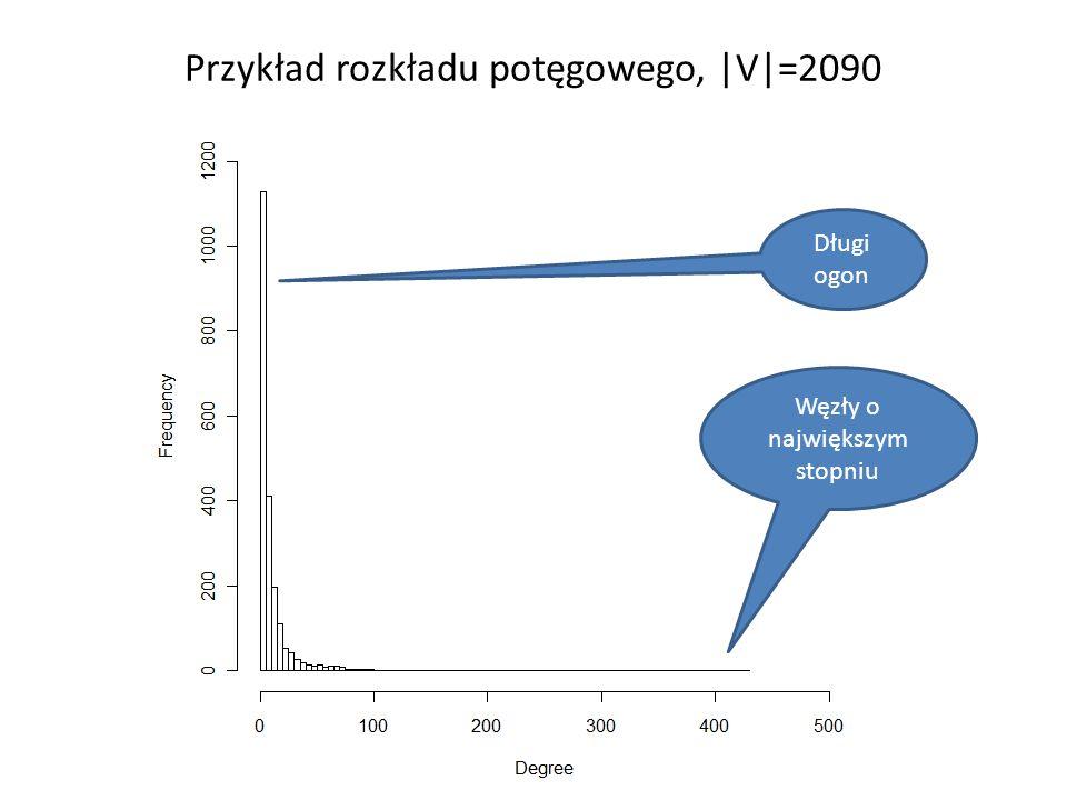 Przykład rozkładu potęgowego, |V|=2090