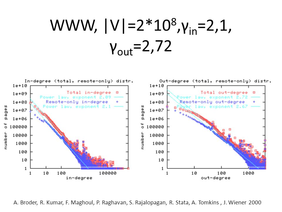WWW, |V|=2*108,γin=2,1, γout=2,72 A. Broder, R. Kumar, F.