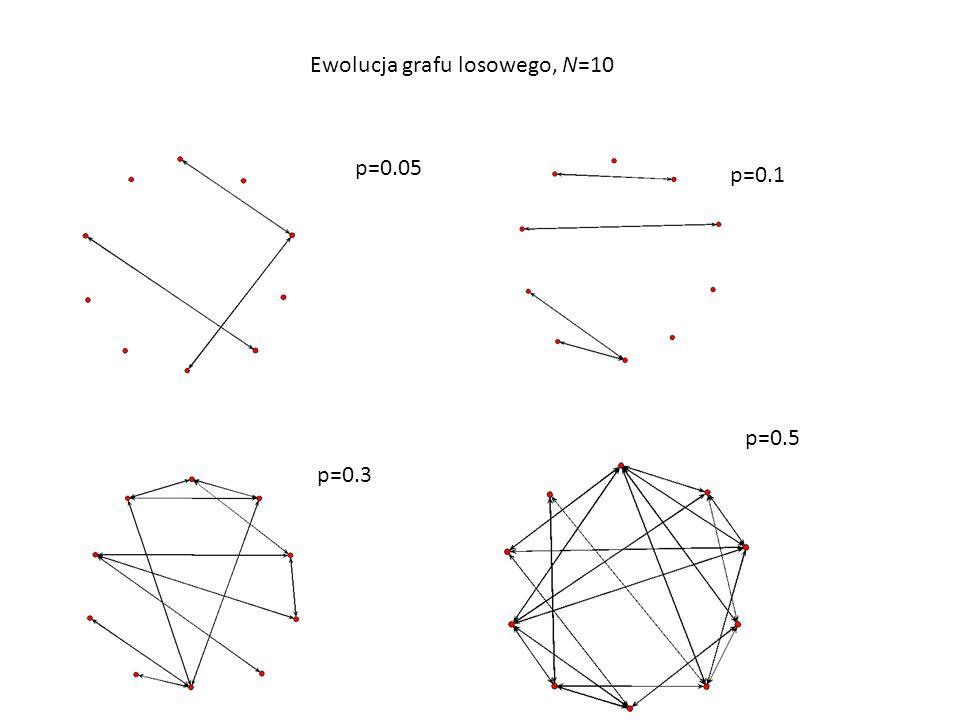 Ewolucja grafu losowego, N=10
