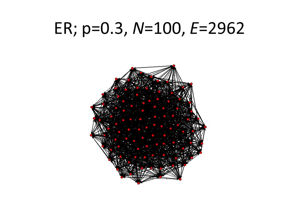 ER; p=0.3, N=100, E=2962