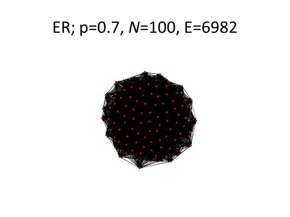 ER; p=0.7, N=100, E=6982
