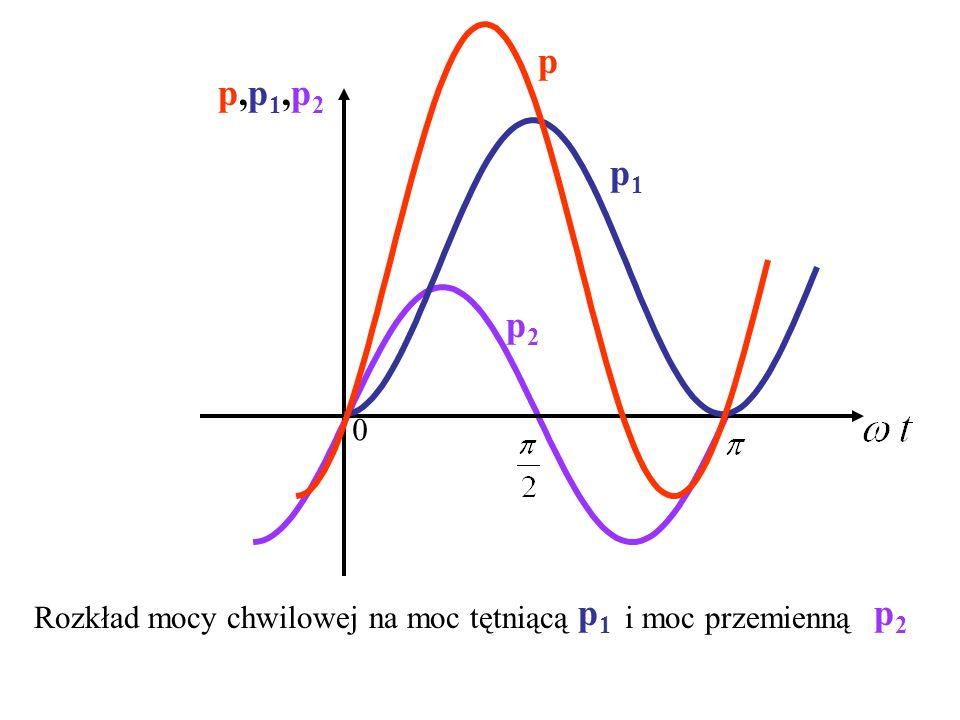 p p,p1,p2 p1 p2 p1 p2 Rozkład mocy chwilowej na moc tętniącą i moc przemienną