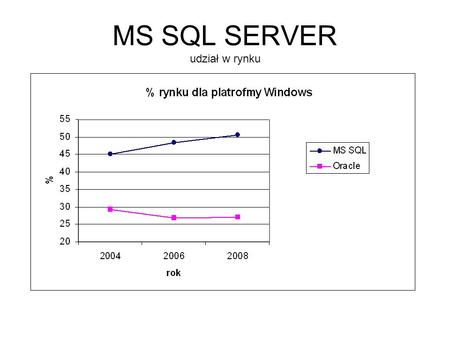 MS SQL SERVER udział w rynku. Source: Gartner Dataquest (May 2006) Company20052005 Market Share (%)20042004 Market Share (%)2004-2005 Growth (%) Oracle6,721.148.66,234.148.97.8.