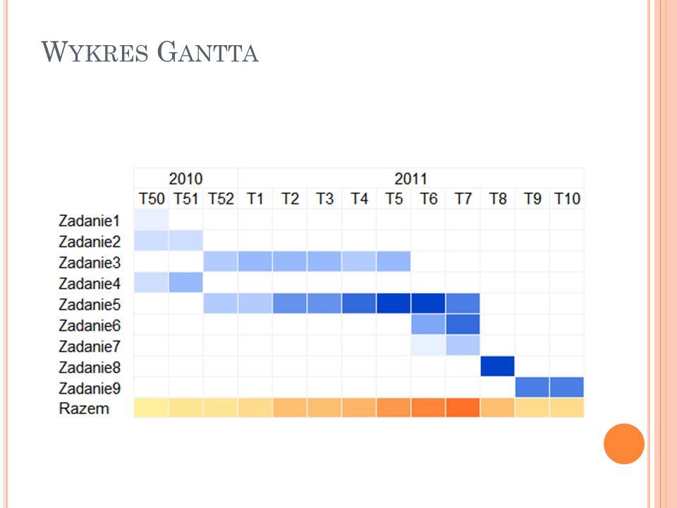 Planowanie w organizacjach ppt pobierz 32 wykres gantta ccuart Image collections