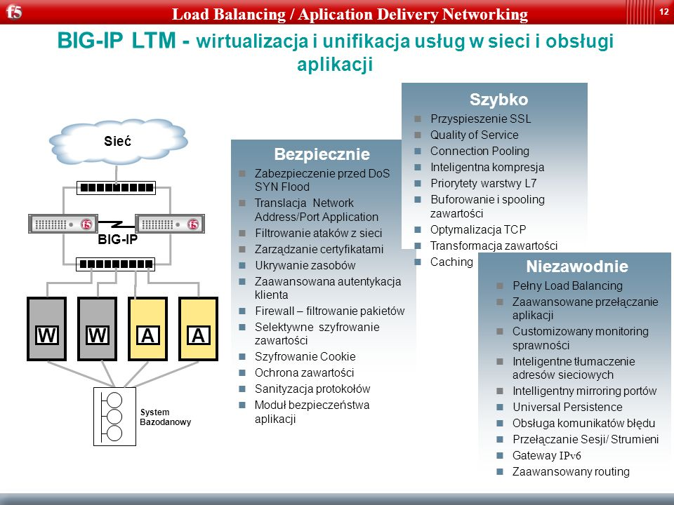 Load Balancing / Aplication Delivery Networking