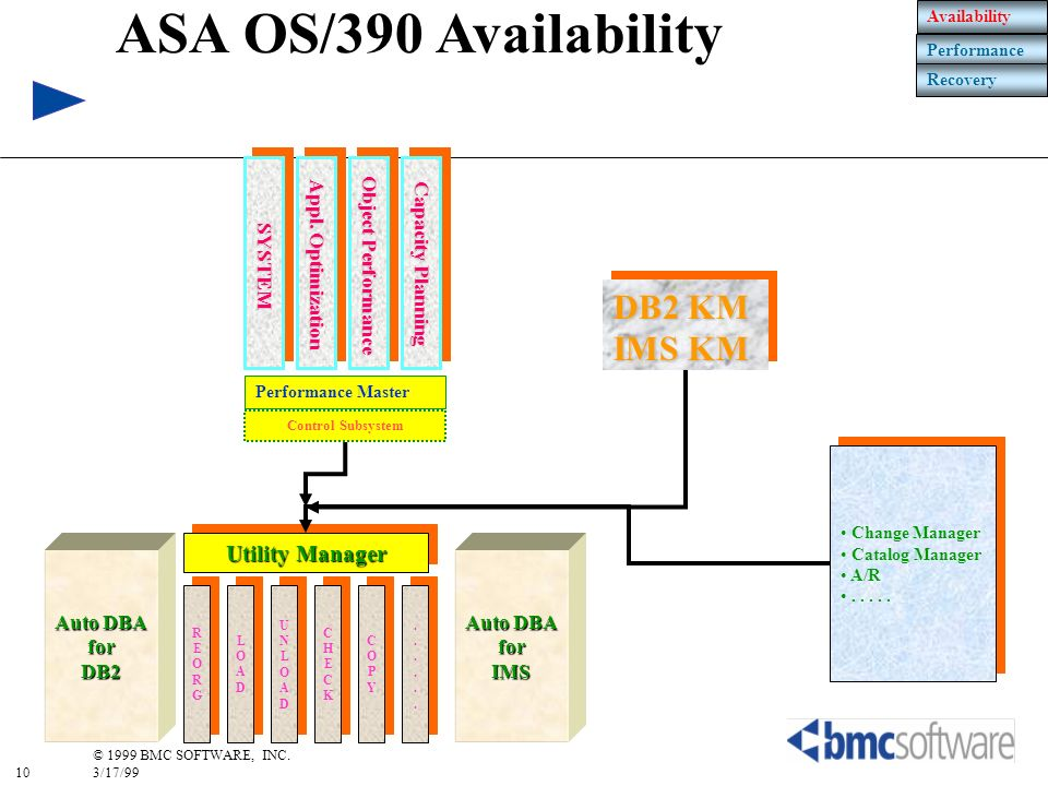ASA OS/390 Availability DB2 KM IMS KM Utility Manager