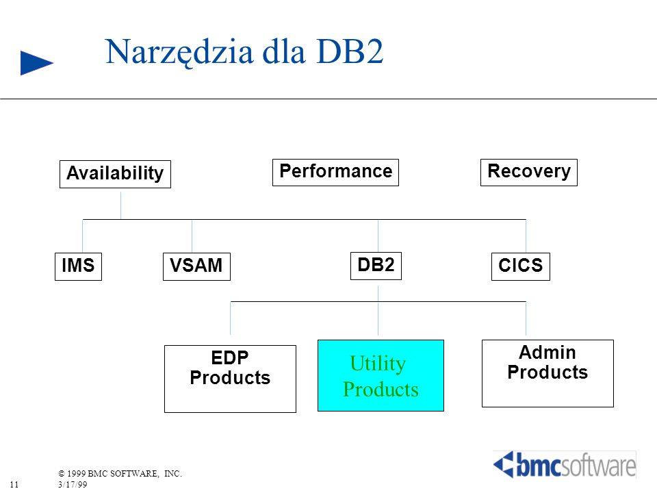 Narzędzia dla DB2 Utility Products Availability Performance Recovery