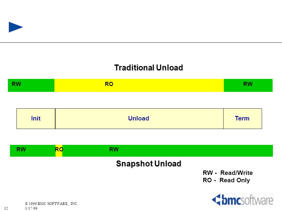 Traditional Unload Snapshot Unload Init Unload Term RW - Read/Write