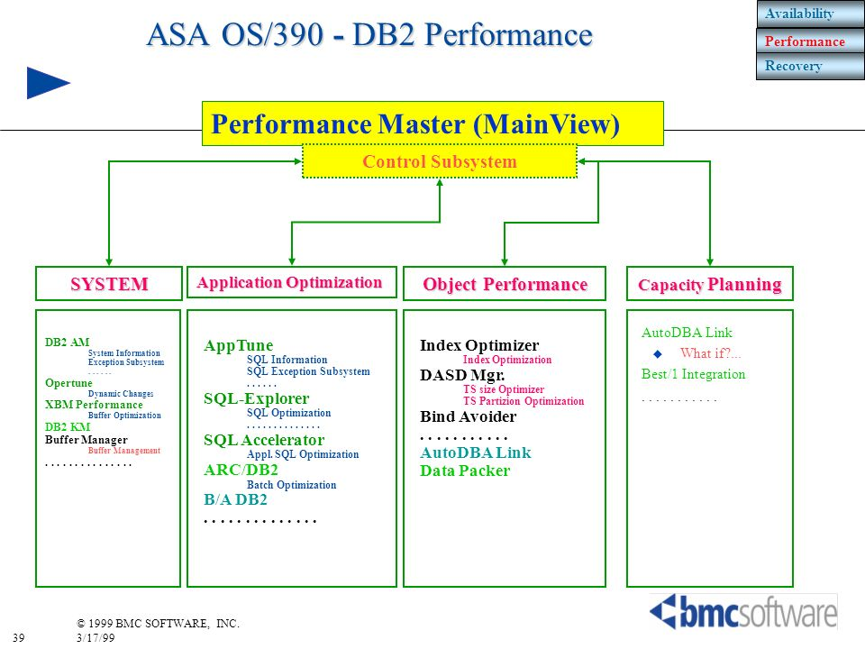ASA OS/390 - DB2 Performance
