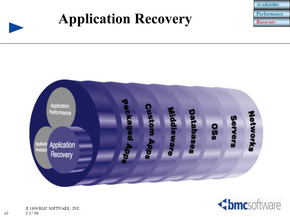 Availability Performance Recovery Application Recovery