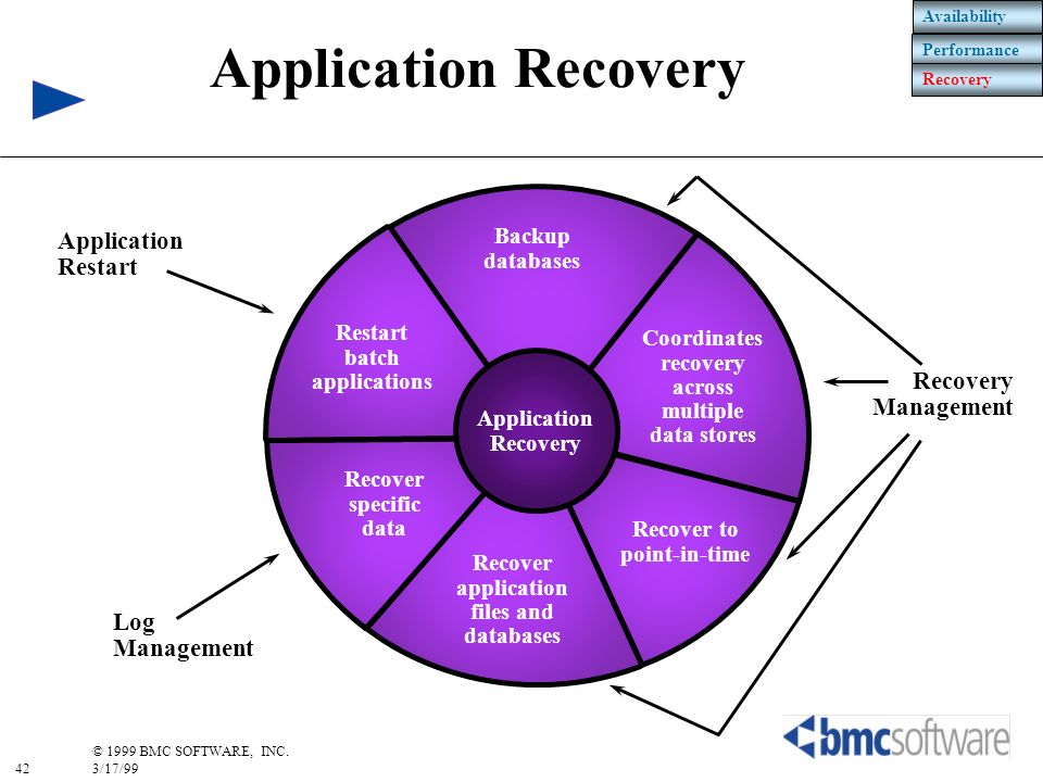 Application Recovery Application Restart Recovery Management Log