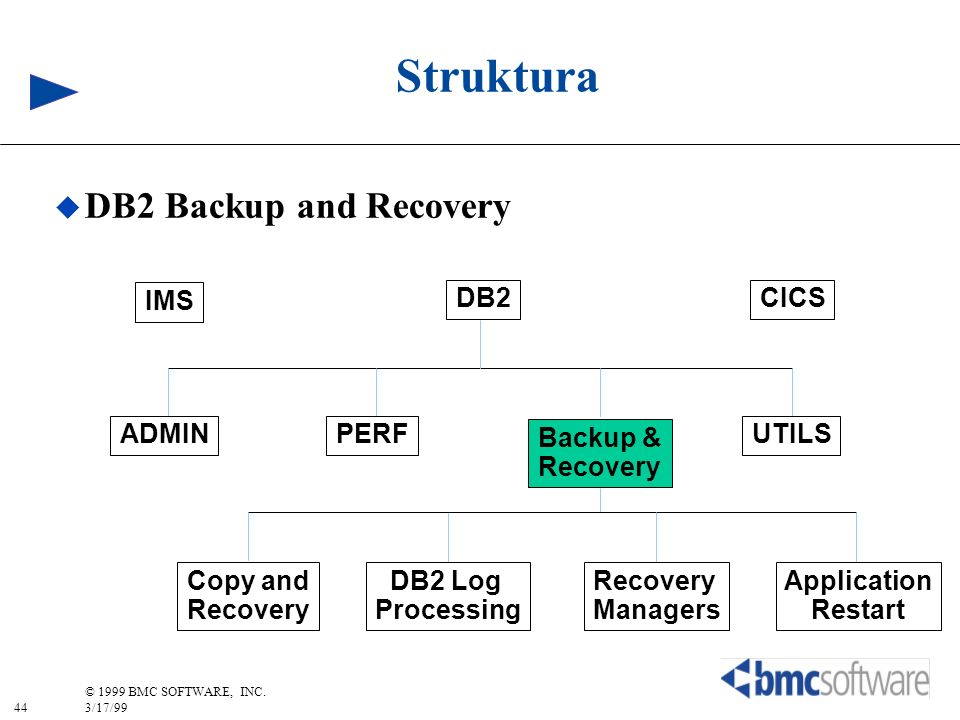 Struktura DB2 Backup and Recovery IMS DB2 CICS ADMIN PERF Backup &
