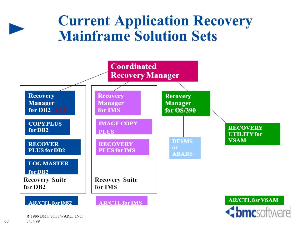 Current Application Recovery Mainframe Solution Sets
