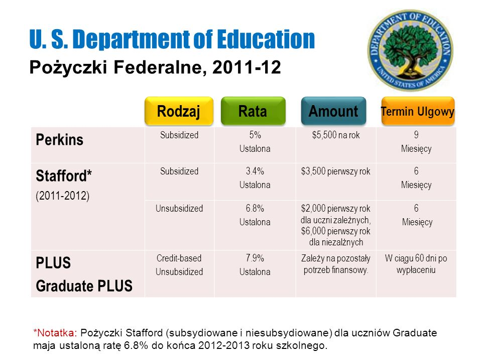 U. S. Department of Education