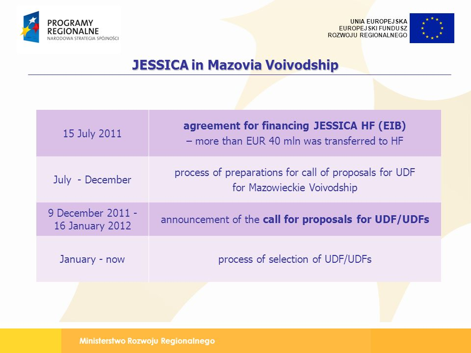 JESSICA in Mazovia Voivodship agreement for financing JESSICA HF (EIB)