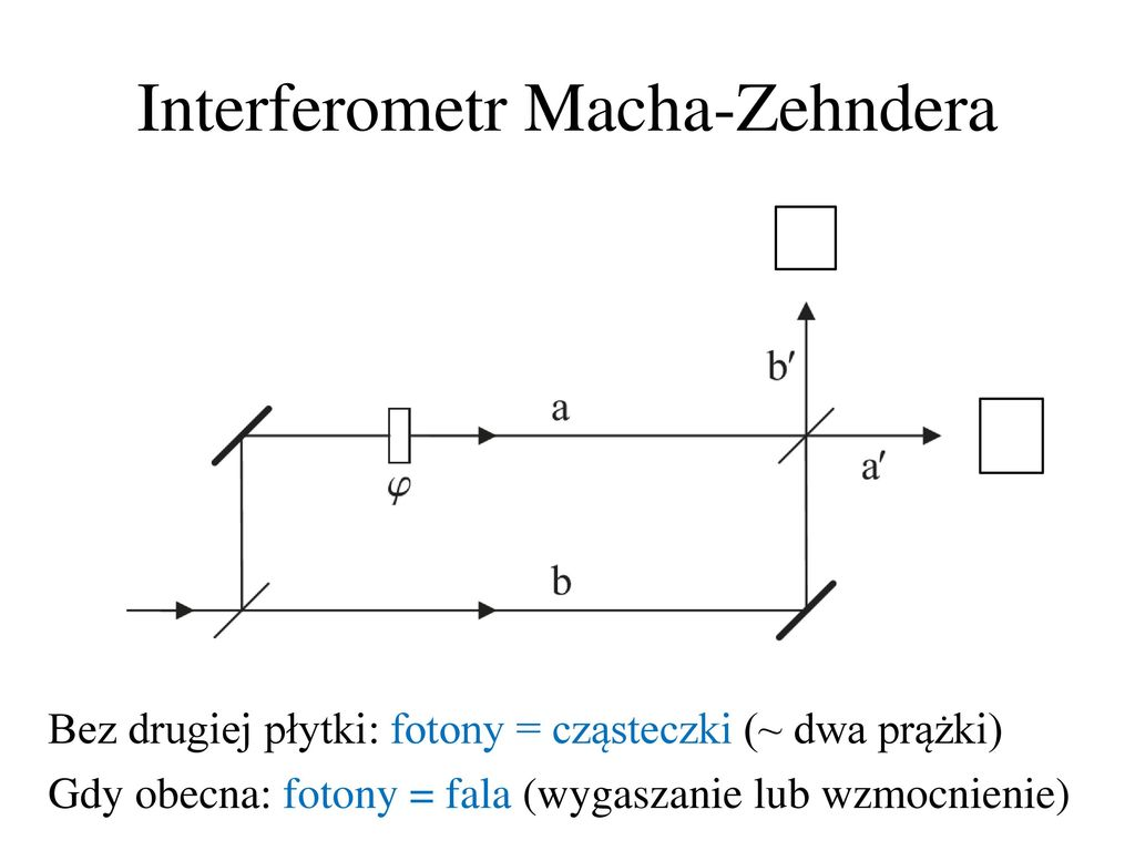Interferometr Macha-Zehndera
