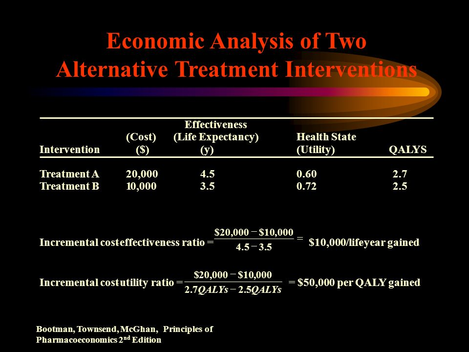 Economic Analysis of Two Alternative Treatment Interventions