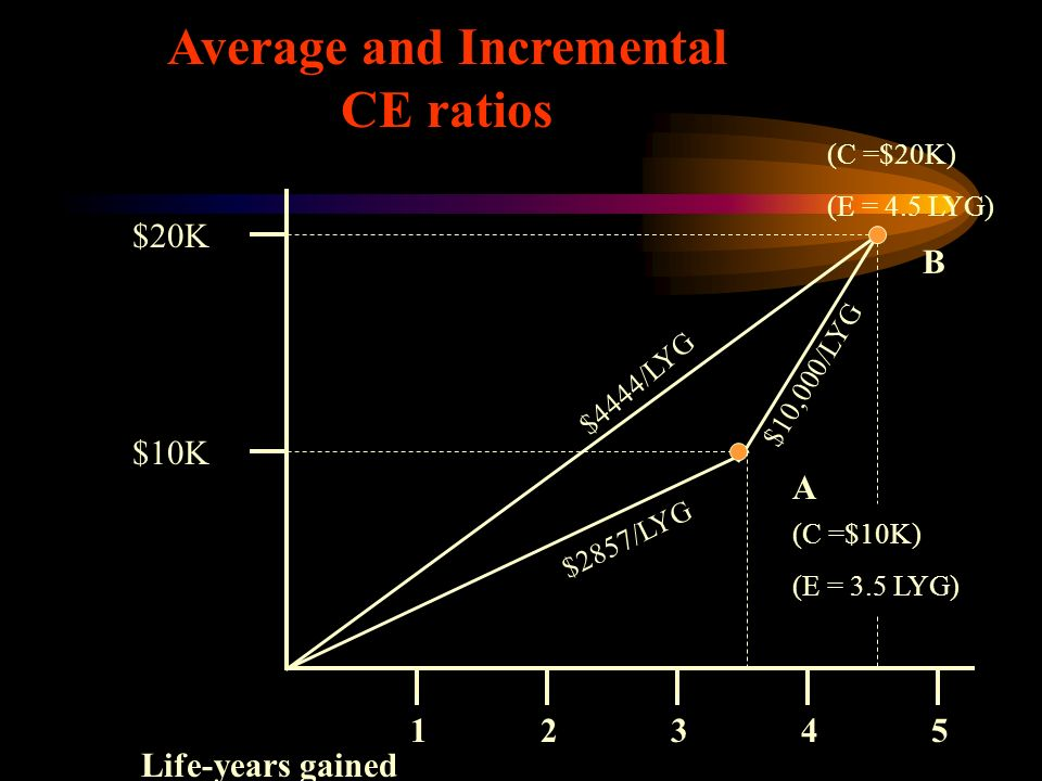 Average and Incremental CE ratios