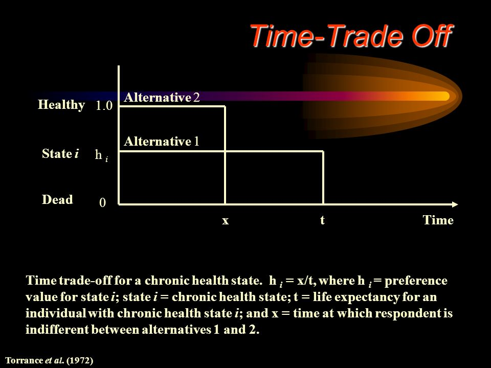 Time-Trade Off Dead State i Healthy 1.0 h i x t Time Alternative 1