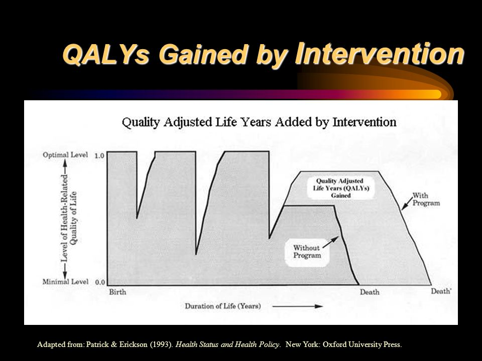 QALYs Gained by Intervention