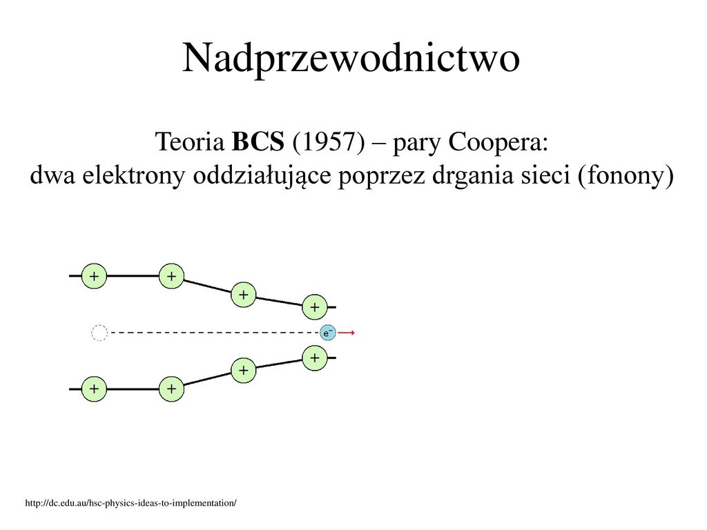 Nadprzewodnictwo Teoria BCS (1957) – pary Coopera: