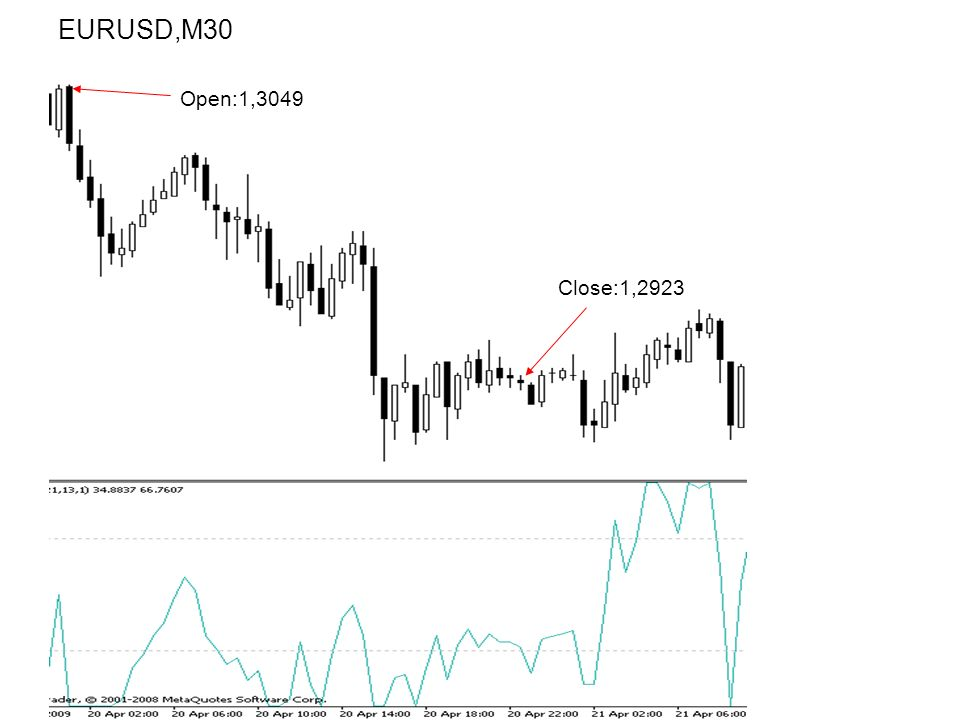 EURUSD,M30 Open:1,3049 Close:1,2923