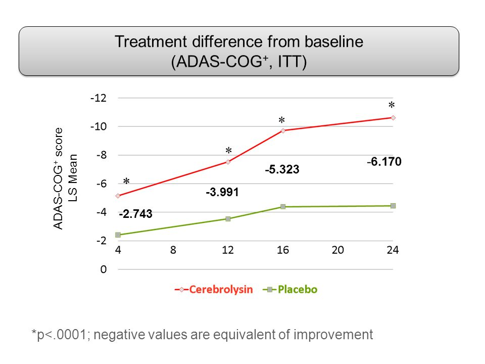 Treatment difference from baseline