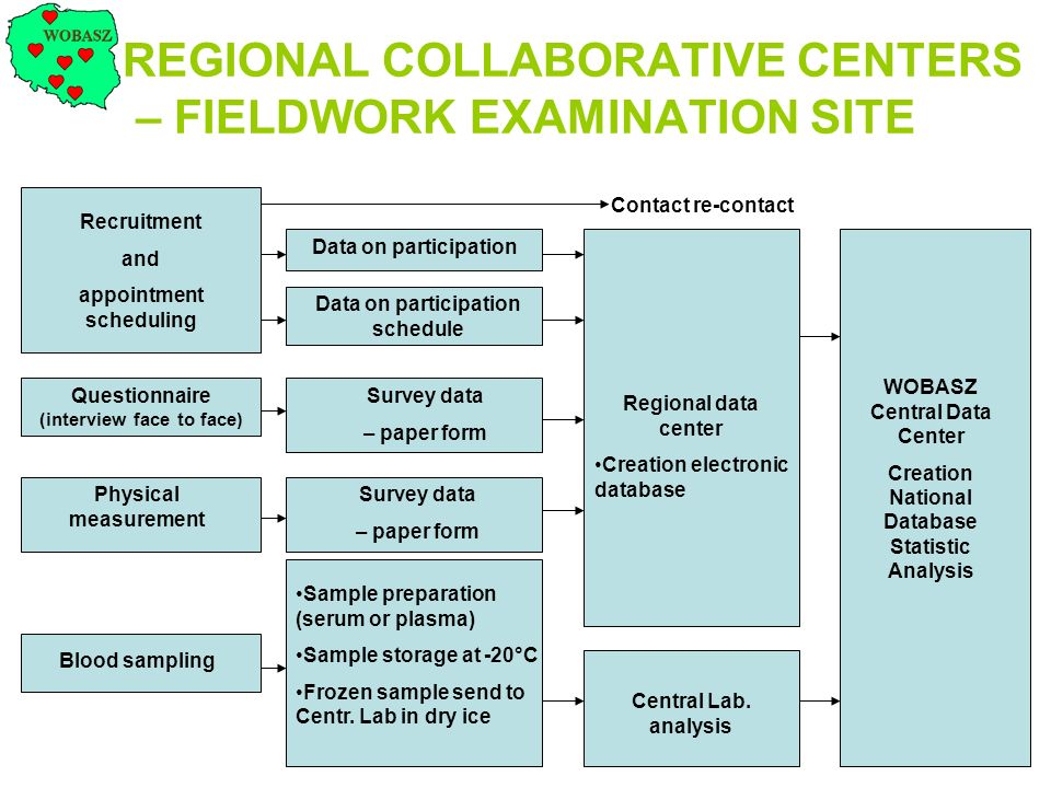 REGIONAL COLLABORATIVE CENTERS – FIELDWORK EXAMINATION SITE