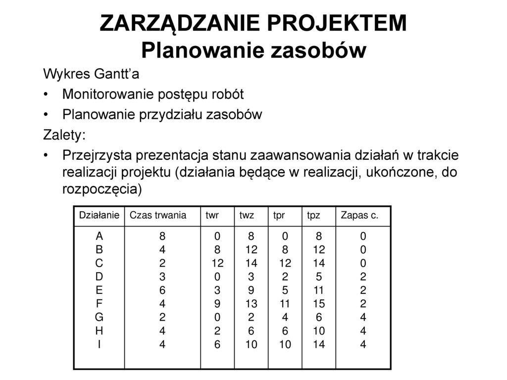 Politechnika krakowska imtadeusza kociuszki ppt pobierz 51 zarzdzanie projektem planowanie zasobw wykres gantta monitorowanie ccuart Gallery