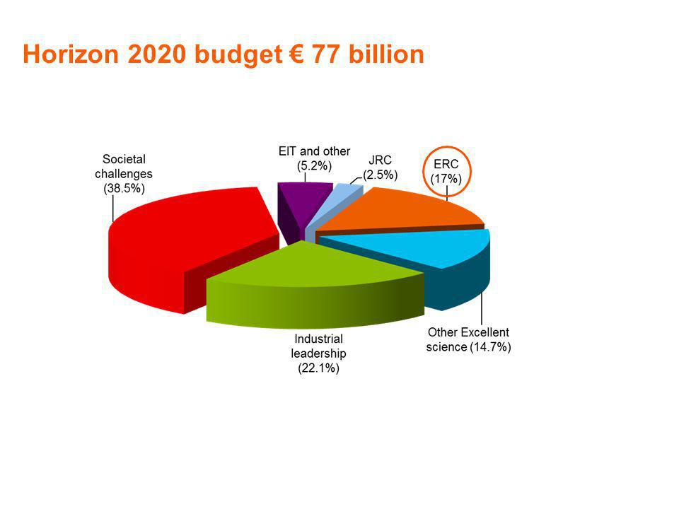 Horizon 2020 budget € 77 billion