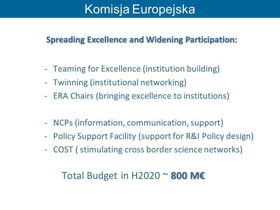 Komisja Europejska Teaming for Excellence (institution building)