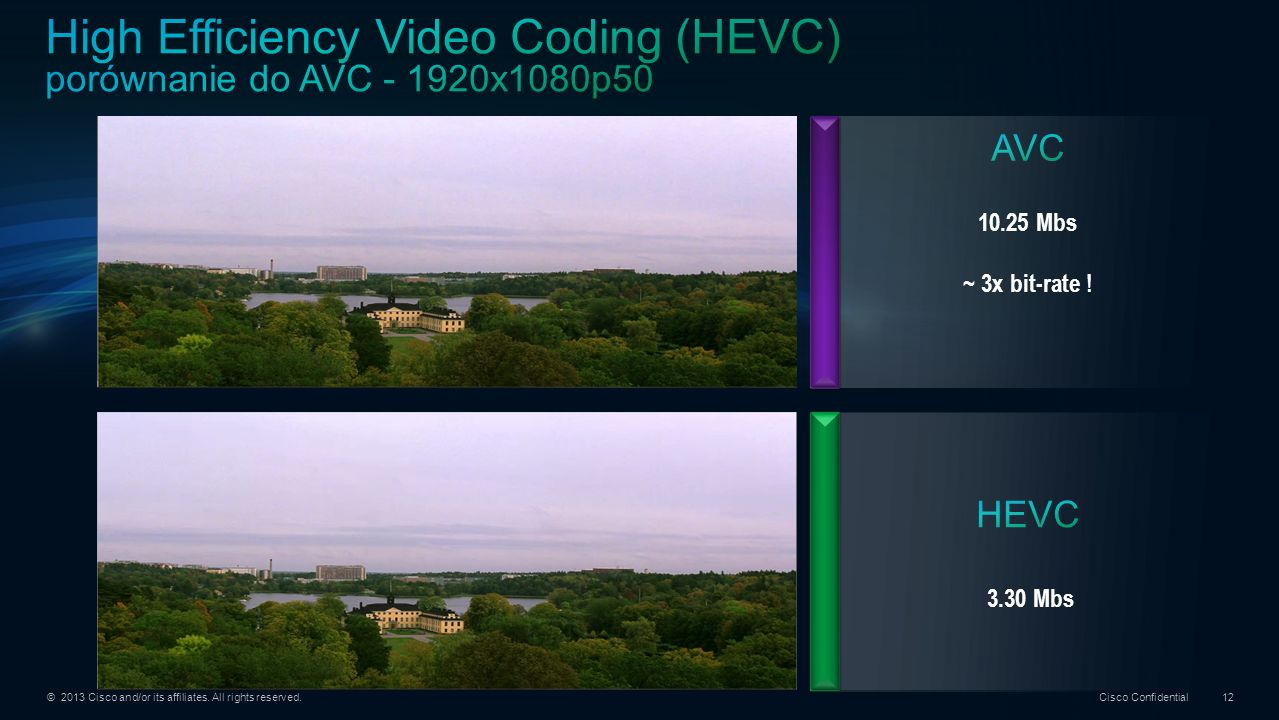 High Efficiency Video Coding (HEVC) porównanie do AVC - 1920x1080p50