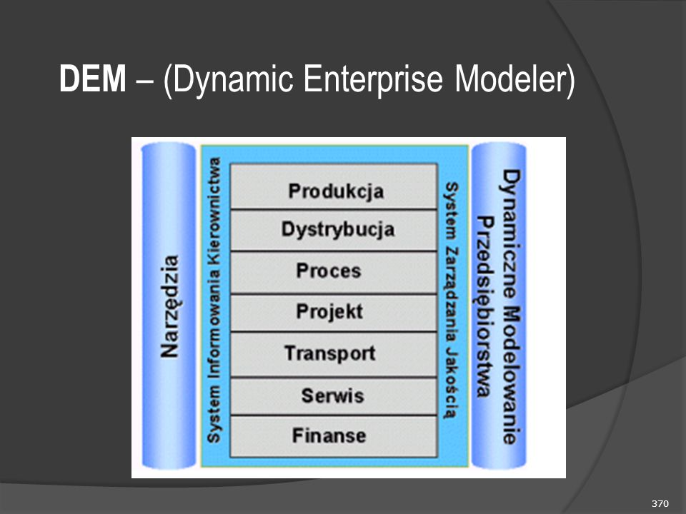 DEM – (Dynamic Enterprise Modeler)