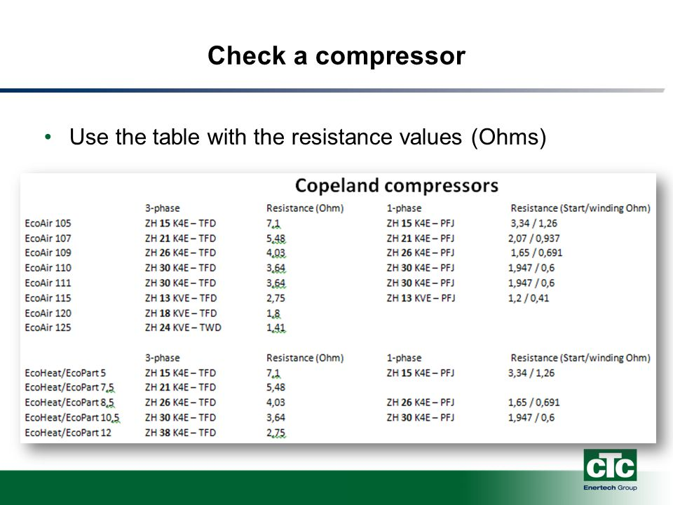 Check a compressor Use the table with the resistance values (Ohms)