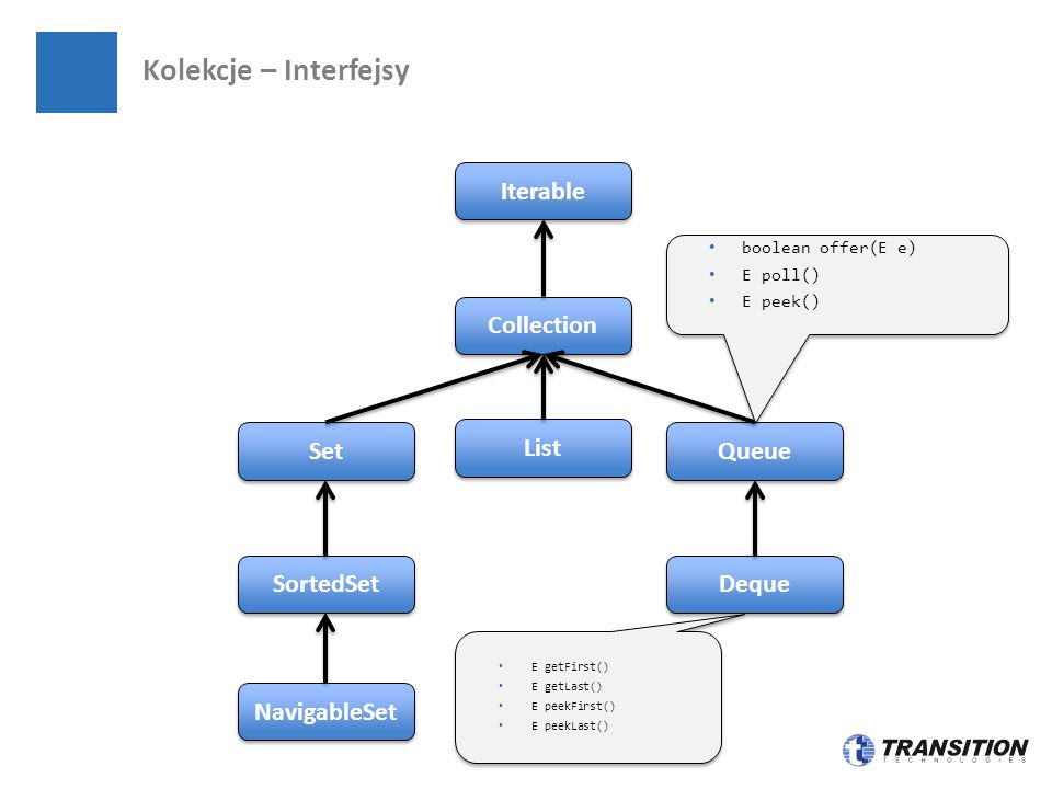 Kolekcje – Interfejsy Set SortedSet Iterable Collection NavigableSet