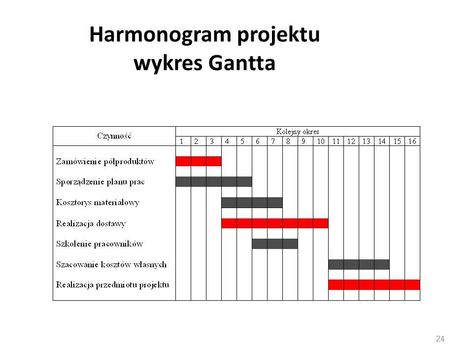 Techniki pracy w projekcie ppt pobierz 24 harmonogram projektu wykres gantta ccuart Image collections